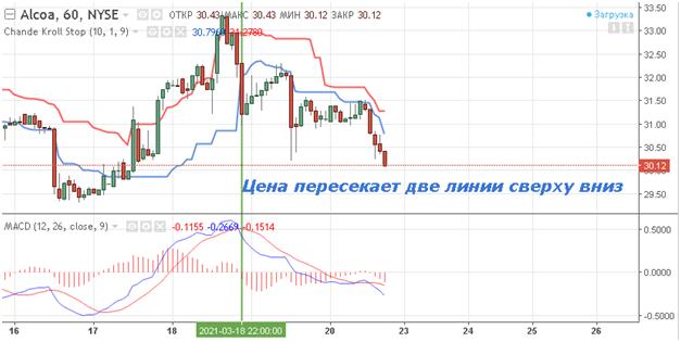 Торговля в соответствии с рыночным трендом и индикатор Chande Kroll Stop Indicator, Фото № 5 - 1-consult.net