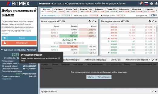 Полный обзор брокера BitMEX, Фото № 1 - 1-consult.net