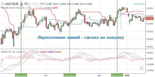 Торговля в соответствии с рыночным трендом и индикатор Chande Kroll Stop Indicator, Фото № 3 - 1-consult.net