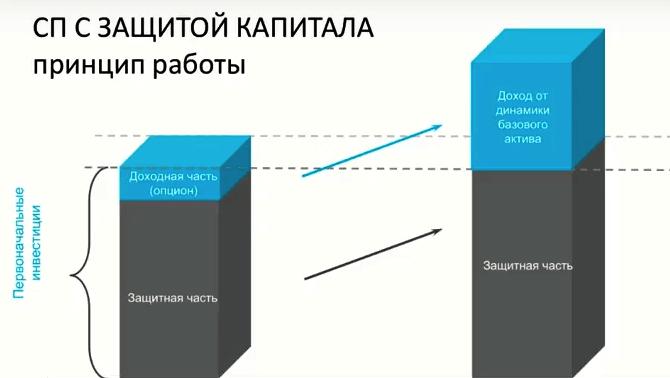Структурированные продукты: понятие, как инвестировать на Форекс, Фото № 1 - 1-consult.net
