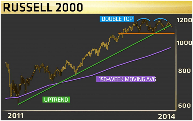 Индекс Russell 2000, Фото № 1 - 1-consult.net