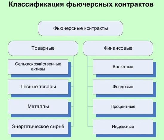 Фьючерсные контракты: понятие и виды, Фото № 2 - 1-consult.net