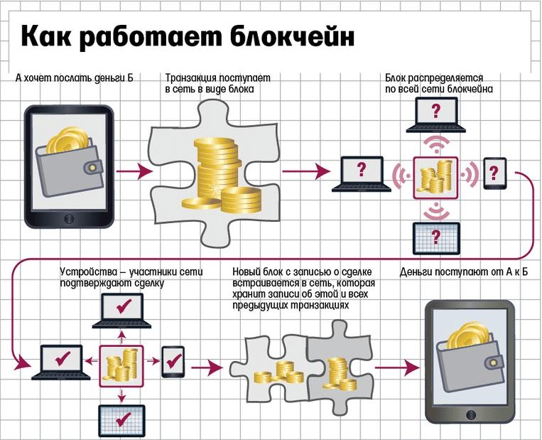 Блокчейн и банковская система, Фото № 1 - 1-consult.net