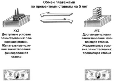 Обучение трейдингу: хеджирование с помощью свопов, Фото № 1 - 1-consult.net