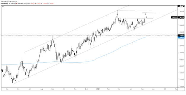 Торговые стратегии и прогнозы: стратегия по GBP/USD на 14.05.2021, Фото № 2 - 1-consult.net
