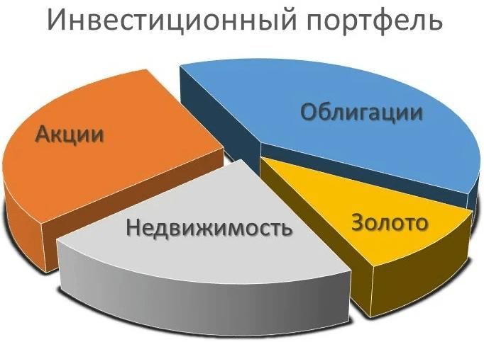 Обучение трейдингу: инвестиционный портфель, Фото № 1 - 1-consult.net