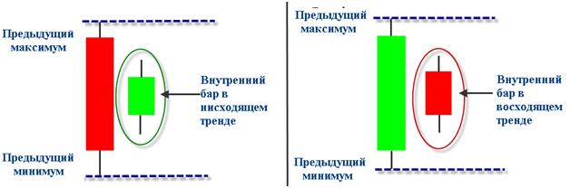 Особенности стратегии Inside bar на разворот, Фото № 1 - 1-consult.net