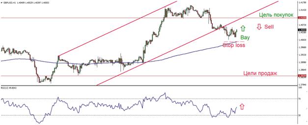 Торговые стратегии и прогнозы: стратегия по GBP/USD на 14.05.2021, Фото № 3 - 1-consult.net