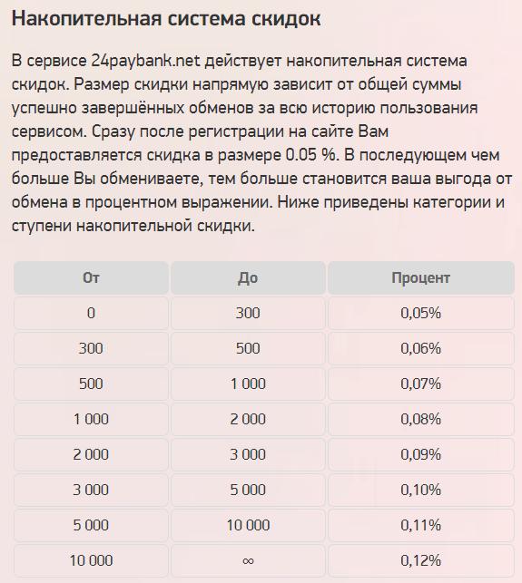 Подробный обзор обменного сервиса 24PAYBANK, Фото № 7 - 1-consult.net