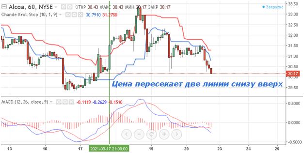 Торговля в соответствии с рыночным трендом и индикатор Chande Kroll Stop Indicator, Фото № 4 - 1-consult.net
