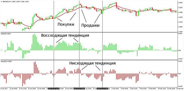 Особенности индикатора Bulls Bears power, Фото № 1 - 1-consult.net