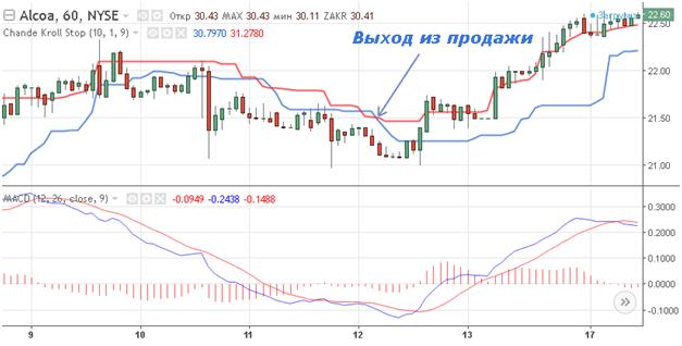 Торговля в соответствии с рыночным трендом и индикатор Chande Kroll Stop Indicator, Фото № 7 - 1-consult.net