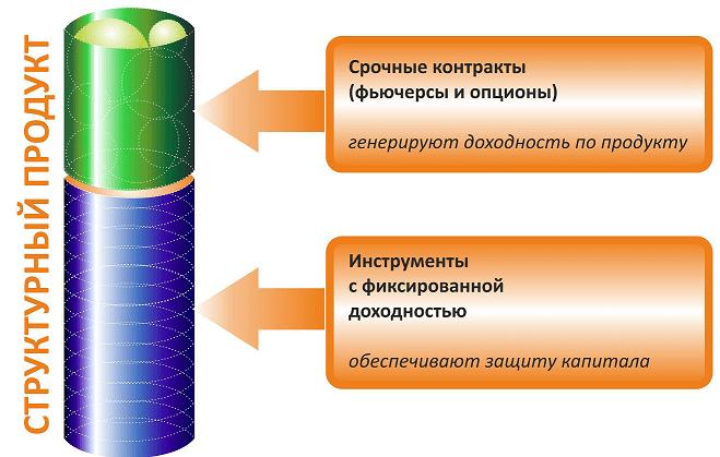 Структурированные продукты: понятие, как инвестировать на Форекс, Фото № 2 - 1-consult.net