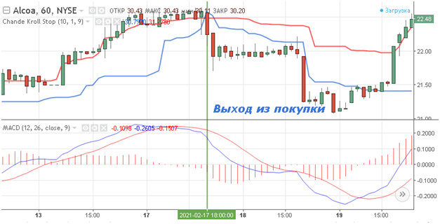 Торговля в соответствии с рыночным трендом и индикатор Chande Kroll Stop Indicator, Фото № 6 - 1-consult.net