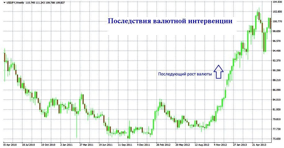 Что такое валютная интервенция и ее причины, Фото № 2 - 1-consult.net