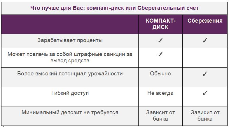 Депозитные сертификаты или сберегательные счета - где лучше хранить сбережения, Фото № 3 - 1-consult.net