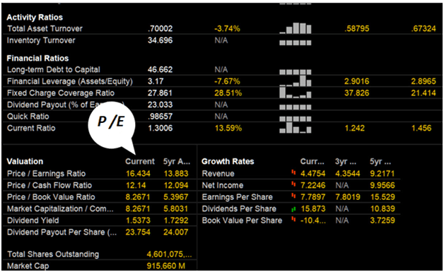 Как работает P/E: соотношение цены и прибыли, Фото № 1 - 1-consult.net