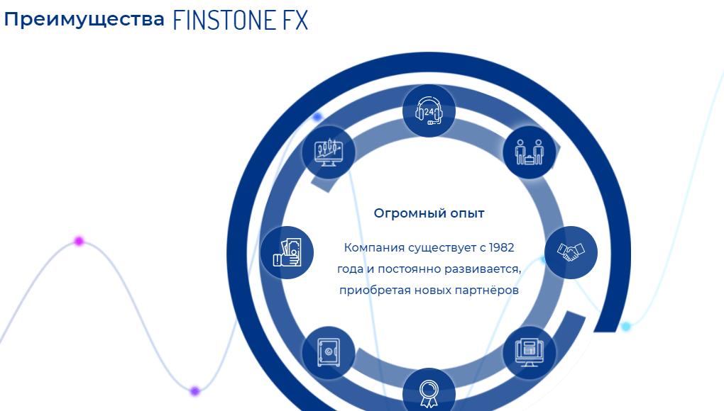 Вся правда о Finstone FX, Фото № 2 - 1-consult.net