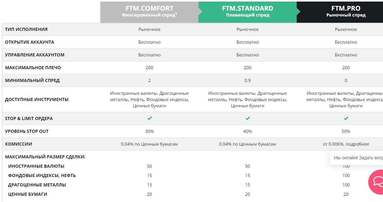 Полный обзор брокера FTM Brokers, Фото № 3 - 1-consult.net